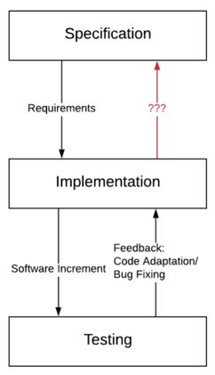 flow diagramm from specification to implementation to testing