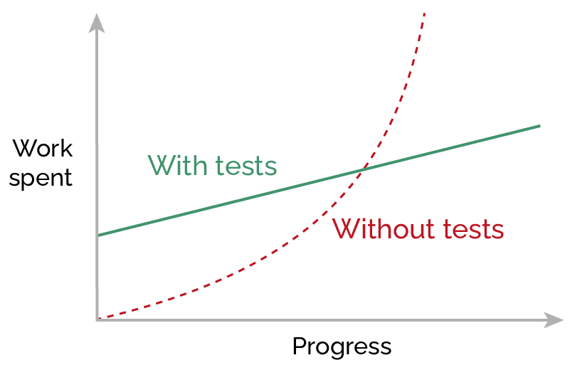 graph - spent work and progress with and without unit tests