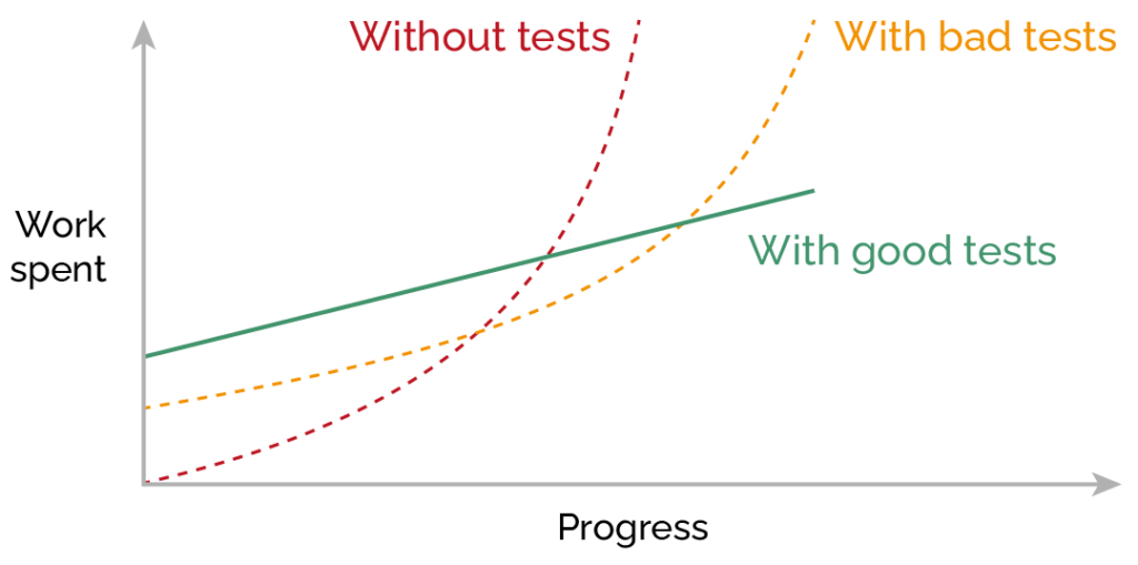 graph - spent work and progress without and with good and bad unit tests